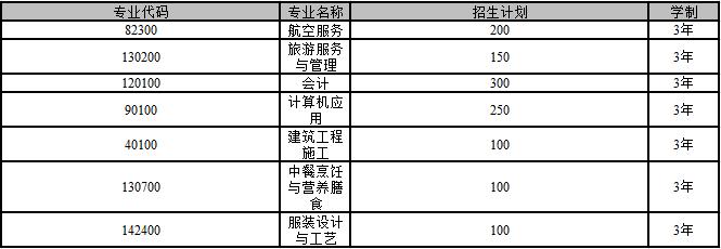 成都郫县希望职业学校-招生计划