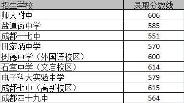 成都铁路卫生学校2019年录取分数线