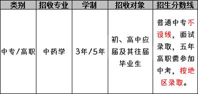 四川护理职业学院(中药专业)招生分数线