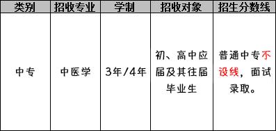 成都中医药大学附属医院针灸学校(中医学专业)招生分数线